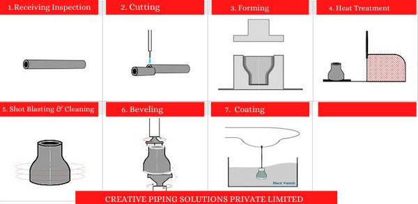 Buttweld Eccentric Reducer Manufacturing Process