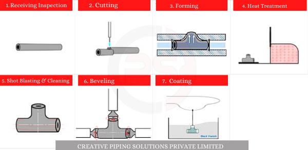 Buttweld Equal Tee Manufacturing Process