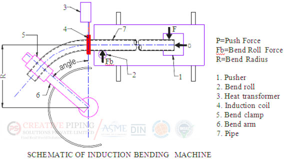 Buttweld Hot Induction Bend Manufacturing Process
