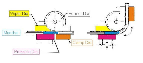 Buttweld J Pipe Bend Manufacturing Process